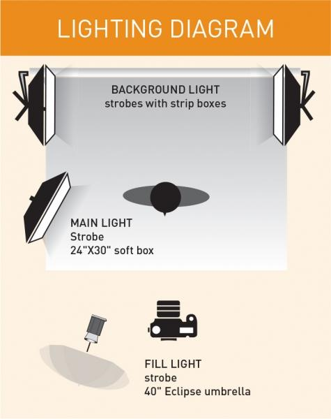 Shy lighting diagram