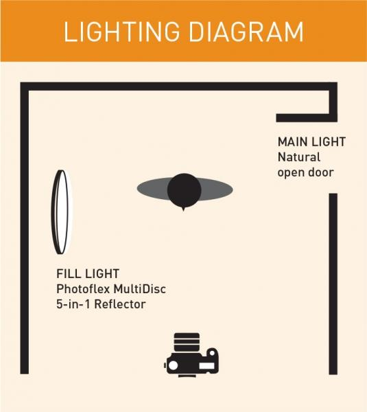 I'm Sorry Mama lighting diagram